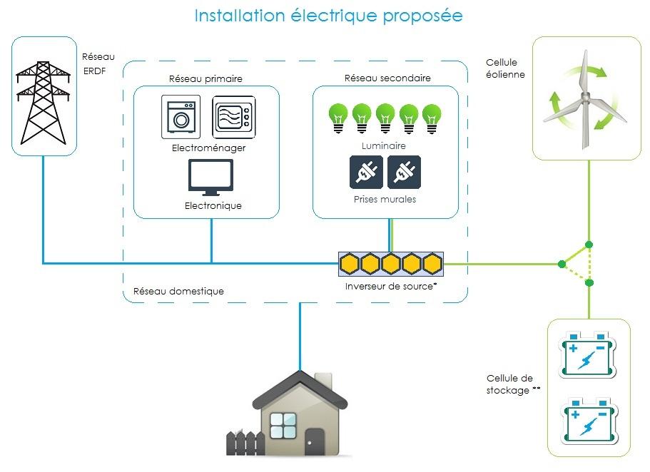 Green Tech - Localec - Schéma