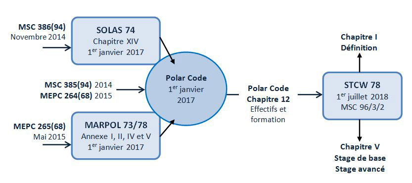 polar code amendments