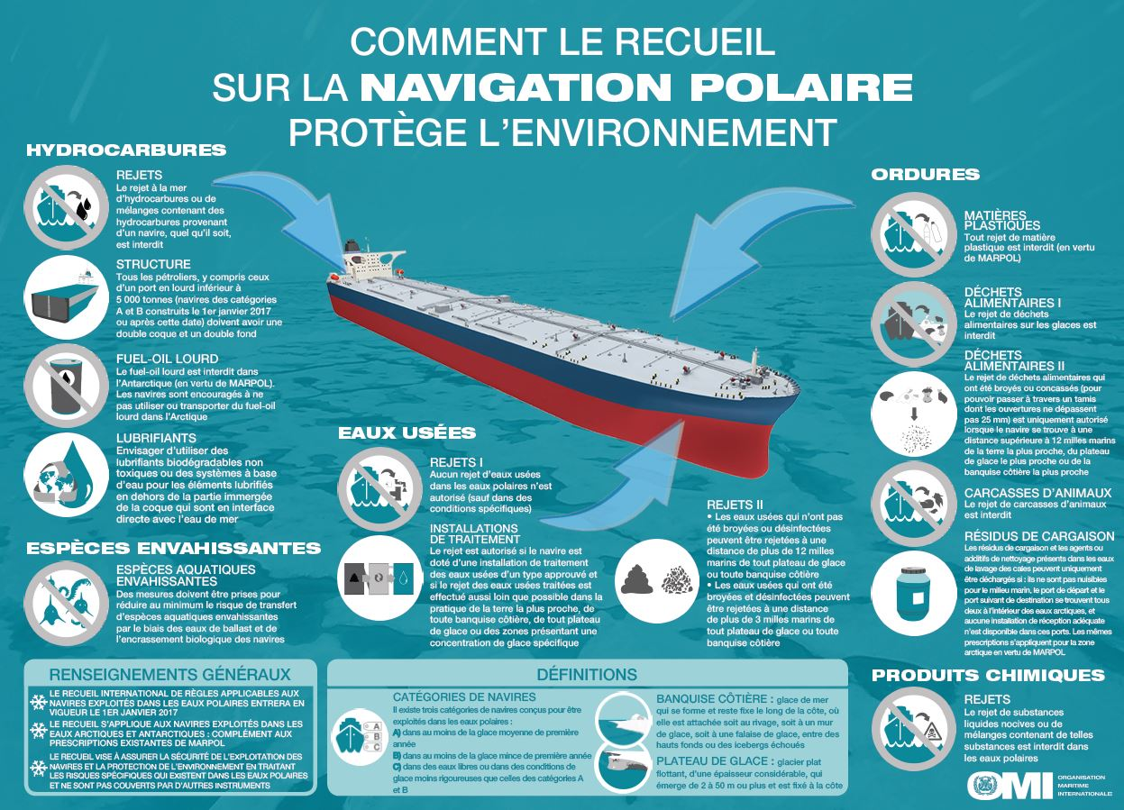 SOLAS and MARPOL requirements in polar zones
